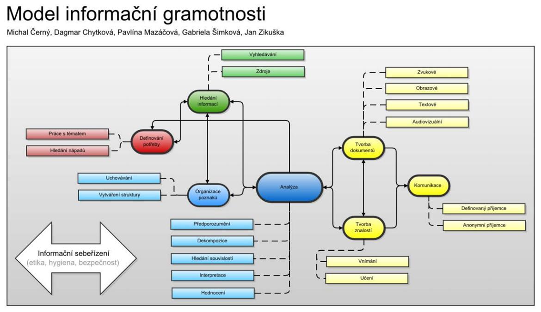 Model informační gramotnosti - schéma