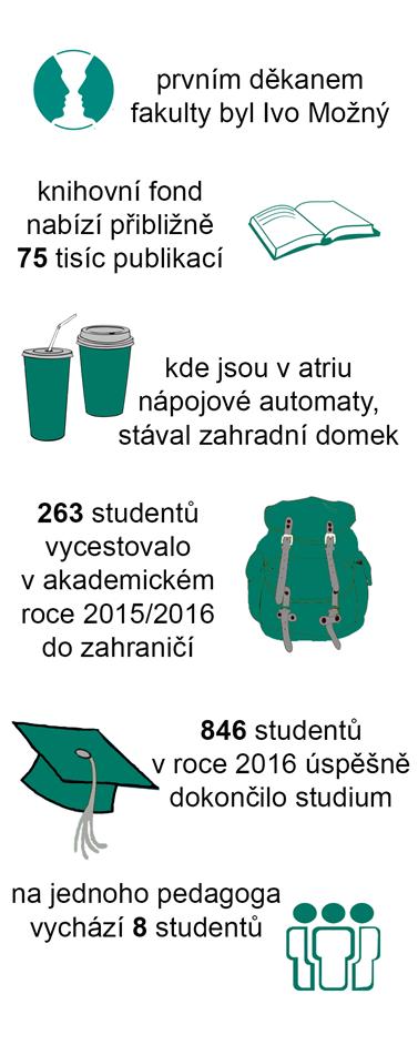Infografika: Zuzana Brandová