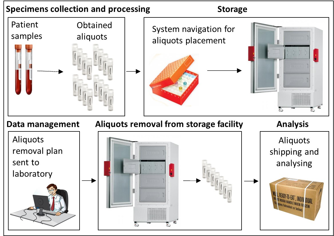 laboratory workflow  managed by CELSPAC module