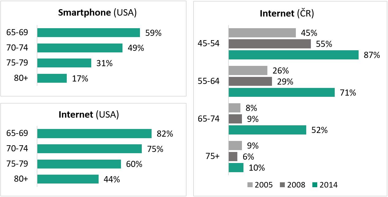 Procenta osob v jednotlivých věkových skupinách, kteří používají chytré telefony a internet; srovnání americké a české stárnoucí populace Zdroj: Pew Research Center – Tech Adoption Climbs Among Older Adults (USA; data z roku 2016) a World Internet Project (ČR; data z let 2005, 2008 a 2014)