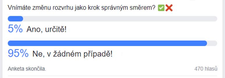 Časopis Právo21 uspořádal na své facebookové stránce anketu, kde se dotazoval: Vnímáte změnu rozvrhu jako krok správným směrem? Data jsou aktuální ke dni 4. 4. 2018.