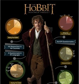 The World Hobbit Project