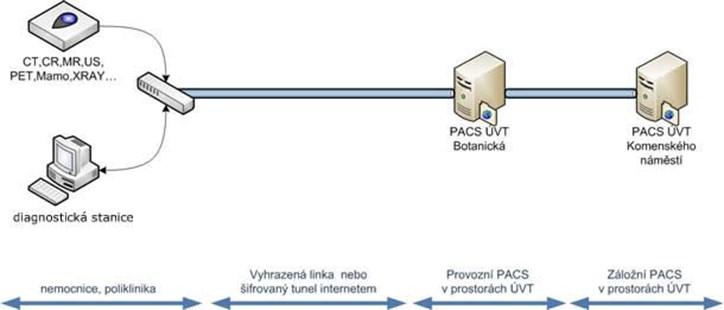 Schéma topologie vyhrazené sítě sloužící pro projekt MeDiMed