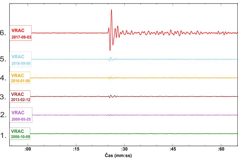 Záznam signálu jaderných testů provedených Severní Koreou v letech 2006 - 2017 na vertikální složce stanice VRAC.