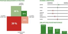 Průzkum: Školáky nezajímá politika, ale lokální a ekologické problémy