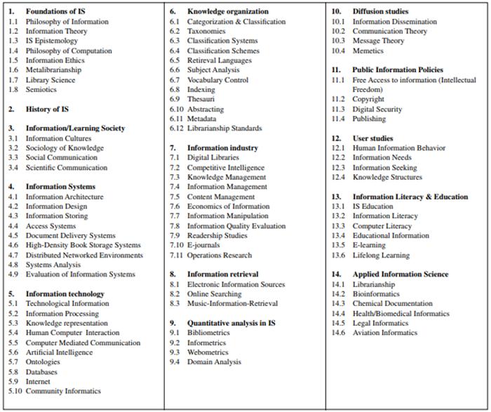 Přehled oblastí informační vědy podle Michala Lorenze