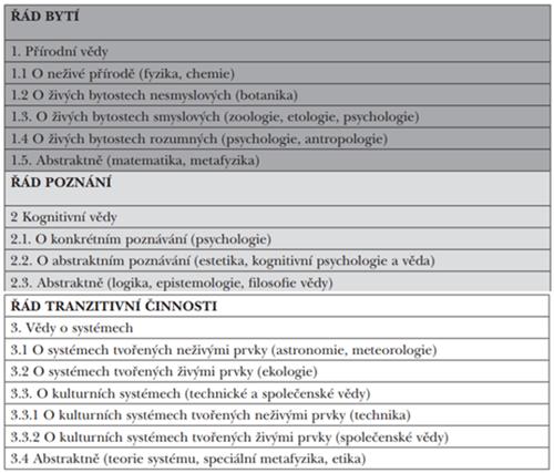 Vědní disciplíny podle informačních řádů