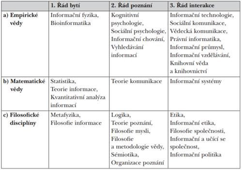 Klasifikace oblastí informační vědy a úzce příbuzných oborů