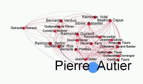 Network of important women around Peter Autier