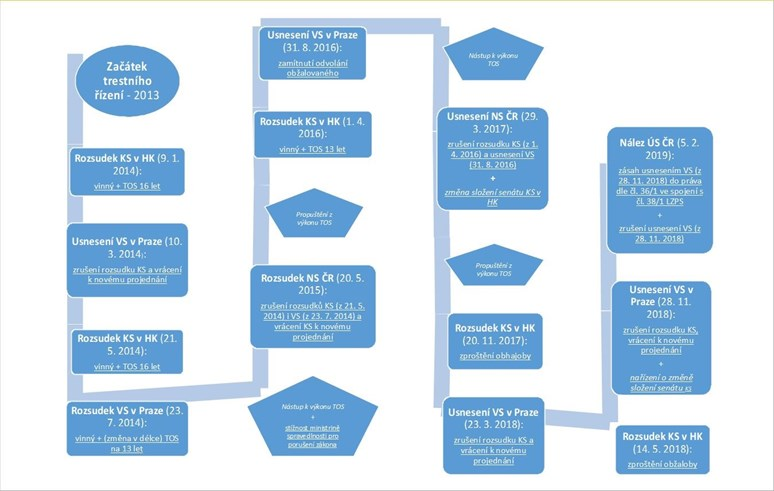 V kauze Nečesaný padlo již 13 rozhodnutí. Zorientovat se Vám pomůže přehledný graf.