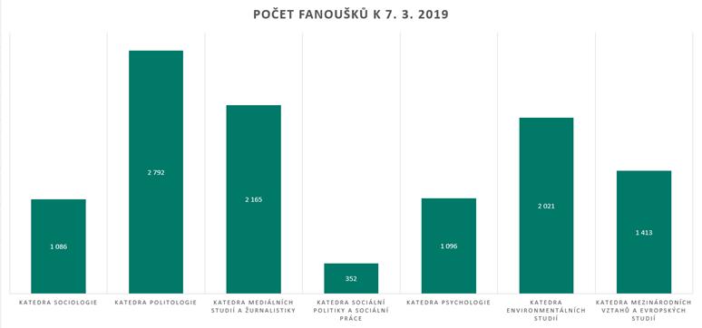 Nejvyšším počtem facebookových fanoušků se může chlubit katedra politologie. Graf: Eliška Podzemná
