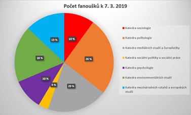 Nejméně fanoušků má zatím katedra sociální politiky a sociální práce. Graf: Eliška Podzemná