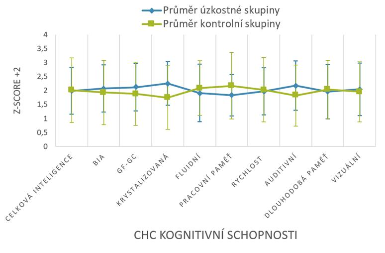 Graf 1: Rozdíly mezi klinickou a kontrolní skupinou v kognitivních schopnostech podle CHC teorie měřených inteligenční baterií Woodcock-Johnson´s IV Test of cognitive abilities.