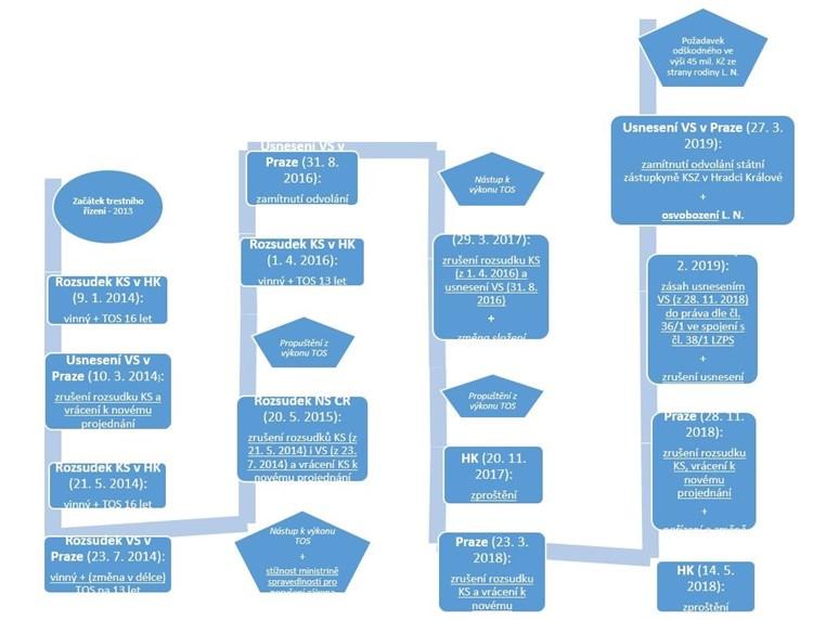 V kauze Nečesaný padlo již 14 rozhodnutí. Zorientovat se Vám pomůže přehledný graf.