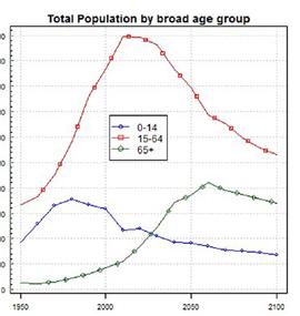 Stárnutí populace v Číně