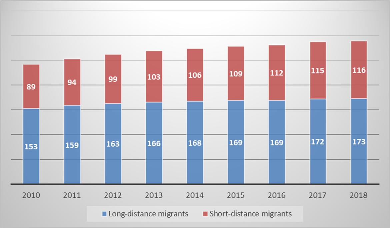 Populace migrantů v Číně Zdroj: Migrant workers and their children. [online]. China labour bulletin, 2019. [cit. 3.12.2019]. Dostupné z: https://clb.org.hk/content/migrant-workers-and-their-children