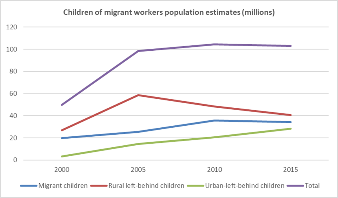 Zdroj: Migrant workers and their children. [online]. China labour bulletin, 2019. [cit. 3.12.2019]. Dostupné z: https://clb.org.hk/content/migrant-workers-and-their-children