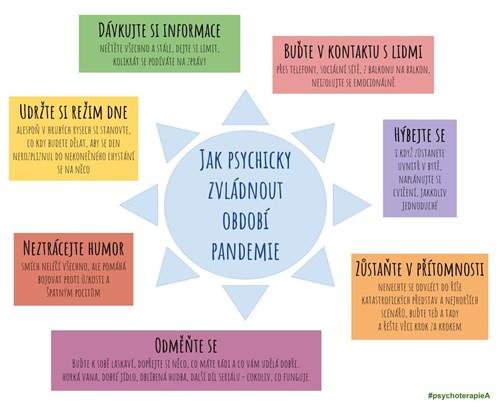 Jak Psychicky Zvladnout Obdobi Pandemie