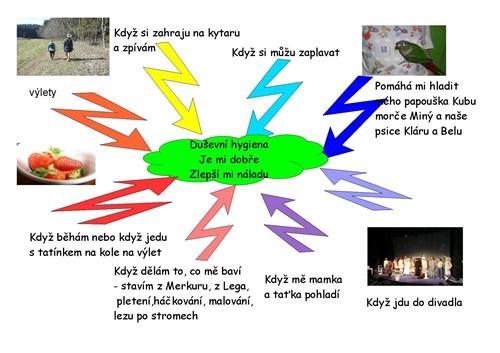 Myšlenková Mapa Page 001