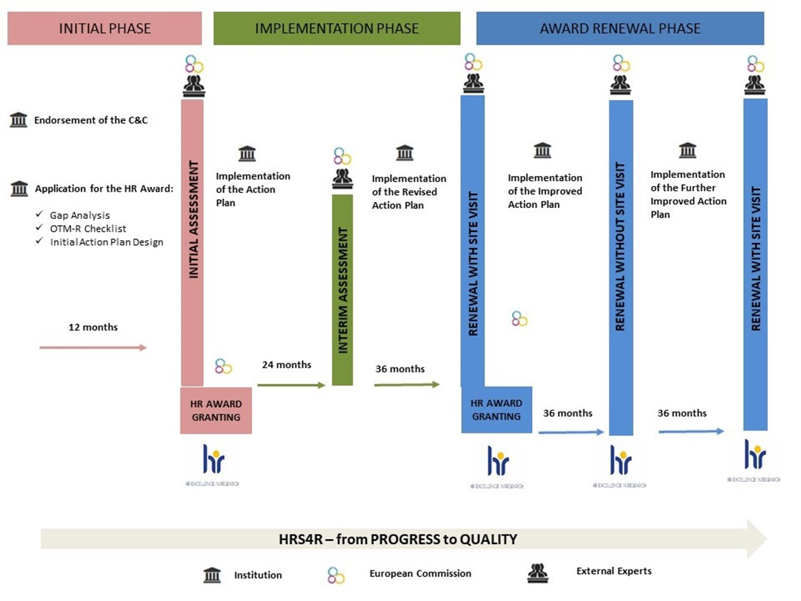 Process of obtaining the HR Award. Source: Euraxess