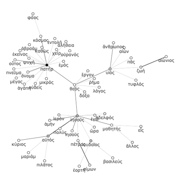 "Fifty nearest neighbours of the term ""theos"" in the co-occurrence network of the Gospel of John"