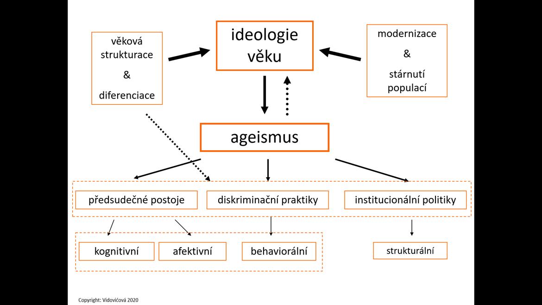 Schéma ageismu a věkové diskriminace jako projevu věkové ideologie