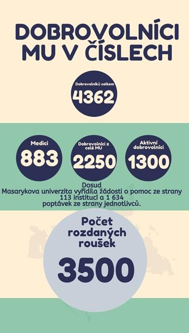 Do pomoci se zapojily tisíce studentů z Masarykovy univerzity. Data v infografice jsou ze začátku dubna. Obrázek: Eliška Podzemná
