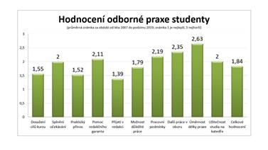 Hodnocení praxe studenty
