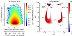 Diagnostika a modelování plazmatu