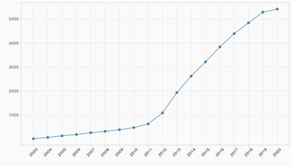 Nárůst počtu kurzů v ELFu mezi lety 2003–2020.