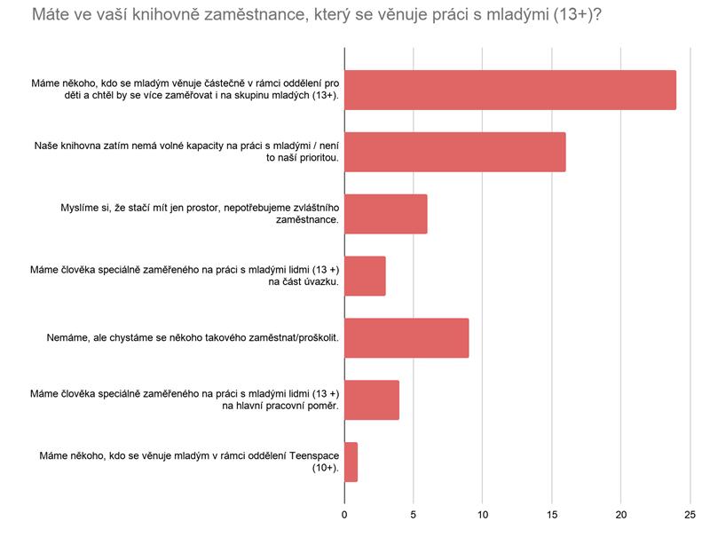 Graf zobrazuje výsledky z rychlého průzkumu, který proběhl na podzim 2019 a zapojilo se do něj 64 respondentů z různých knihoven. Z grafu vyplývá, že práce s mladými nejčastěji spadá pod pracovníky dětských oddělení.