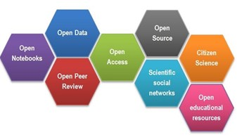 Open Science facets as a beehive