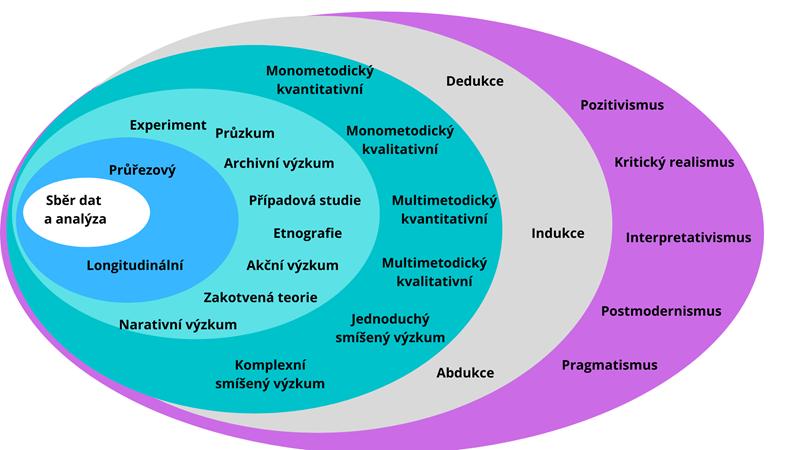 Výzkumná cibule podle Saunderse. Saunders, M., Lewis, P., & Thornhill, A. (2009).Research methods for business students. Pearson education. Vlastní překlad.