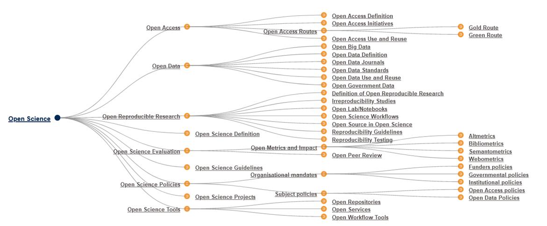 Oblasti Open Science