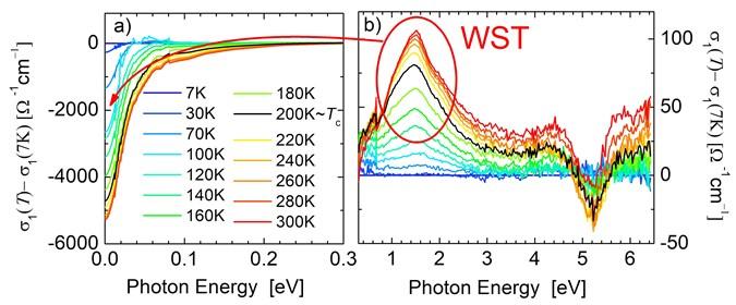 Obrázek ukazuje spektra změny optické absorpce feromagnetického materiálu La0.7Sr0.3CoO3 oproti teplotě 7 K. Na obrázku b) je vidět pás okolo 1.5eV jehož obsah (spektrální váha) se přesouvá pod kritickou teplotou na nízké energie (a). Toto je typický důsledek tzv. dvojné výměnné interakce zodpovědné za feromagnetický stav. Přesuvy spektrálních vah začínají pod kritickou teplotou cca 200 K, a sledují teplotní závislost magnetizace, viz obr. (c). Zpracováno zP. Friš a kol, Phys. Rev. B 97, 04513