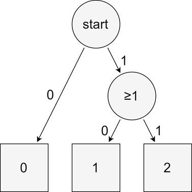 Tutzův sekvenční model
