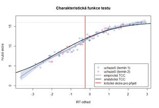 Charakteristická funkce testu (vztah hrubého počtu bodů a IRT odhadu latentního rysu)