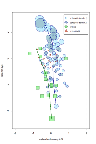 Srovnání schopností uchazečů, obtížnosti položek a shovívavosti hodnotitelů s chybou odhadu (velikost bodu) a shodou s dat s modelem.