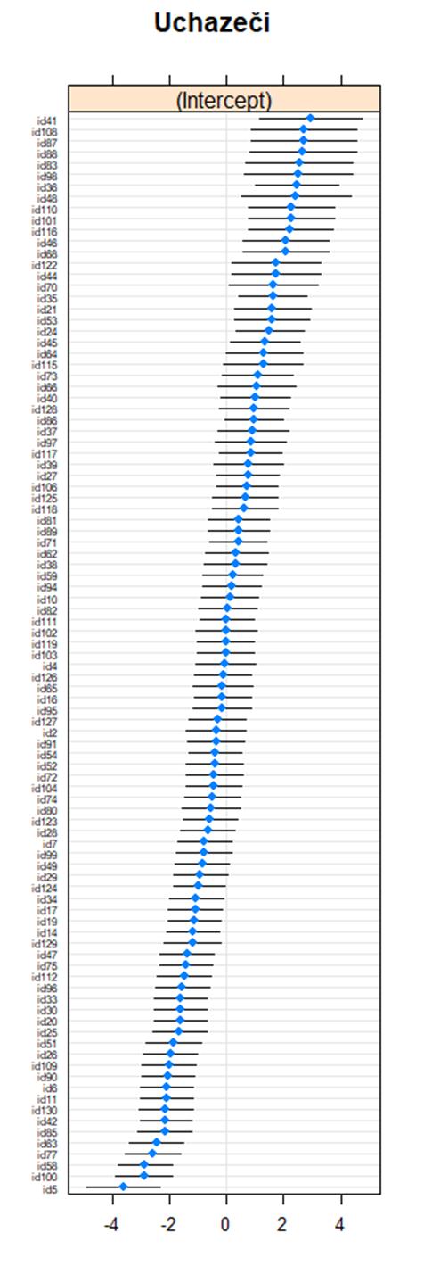 Rozložení výsledného hodnocení všech uchazečů na původní IRT škále včetně 95% intervalu spolehlivosti. Nejsou zde uvedeni uchazeči, kteří neuspěli ve screeningových kritériích. Hranice pro přijetí byla v uvedené metrice přibližně -0,25.