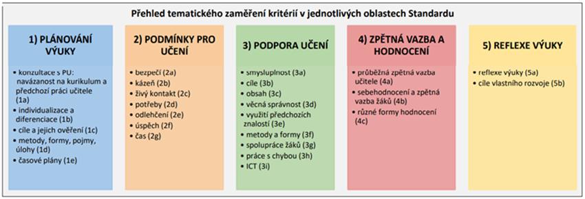 Přehled tematického zaměření kritérií v jednotlivých oblastech Standardu