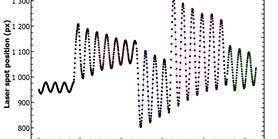 Zakoupena kampusová licence programu QtiPlot pro grafické zpracování dat