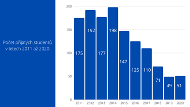 Graf zobrazuje, kolik studentů bylo v jednotlivých letech na doktorské studium na fakultu sociálních studií přijato. Studentů ubývá, protože univerzita klade čím dál větší důraz na kvalitu studia, s tou přibývají i požadavky na schopnosti doktorských studentů. Zdroj: proděkan Vaculík