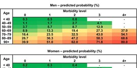 Covidogram as a simple tool for predicting severe course of COVID-19: population-based study