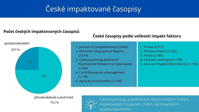 Cyberpsychology se s impakt faktorem 1,354 řadí mezi českou špičku impaktovaných časopisů. Zdroj dat: Web of Science