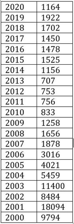 Počet žádostí o mezinárodní ochranu. Zdroj: Ministerstvo vnitra (https://1url.cz/5z7fa)