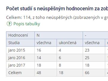 Počet studií s neúspěšným hodnocením za zobrazená období