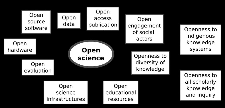 Elementy Open Science podle prezentace UNESCO (17. února 2021).