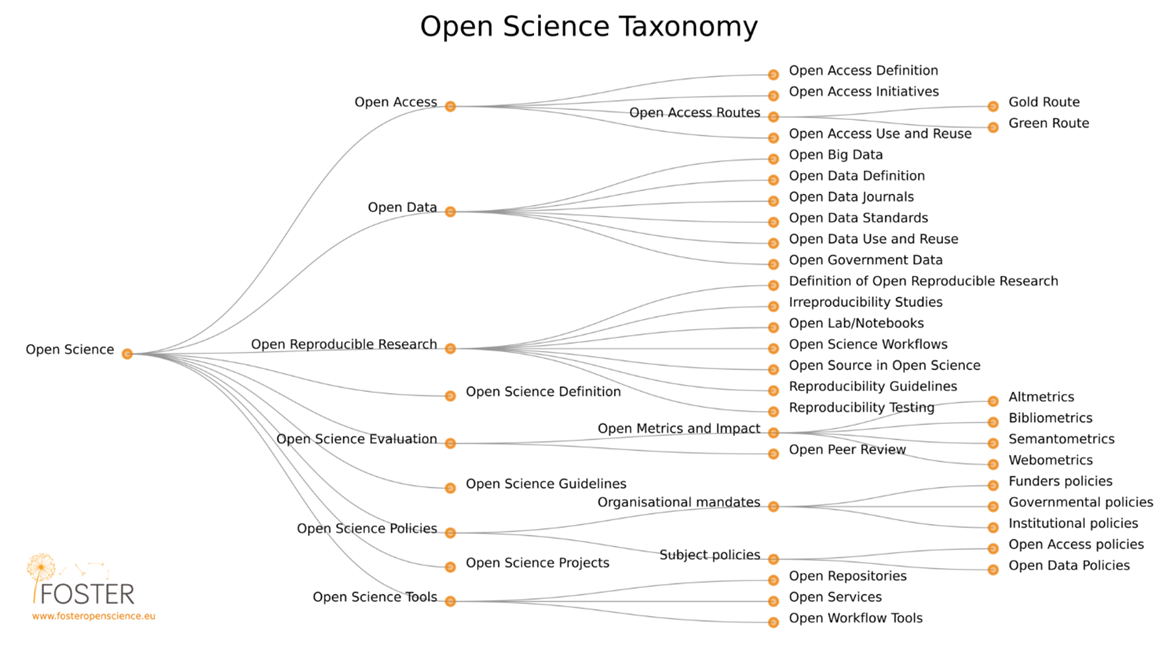 Taxonomie Open science. Dostupné na: https://figshare.com/articles/Open_Science_Taxonomy/1508606.