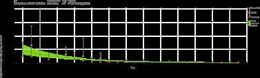 Trend analysis PCB 153