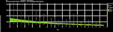 Trend analysis DDT 3